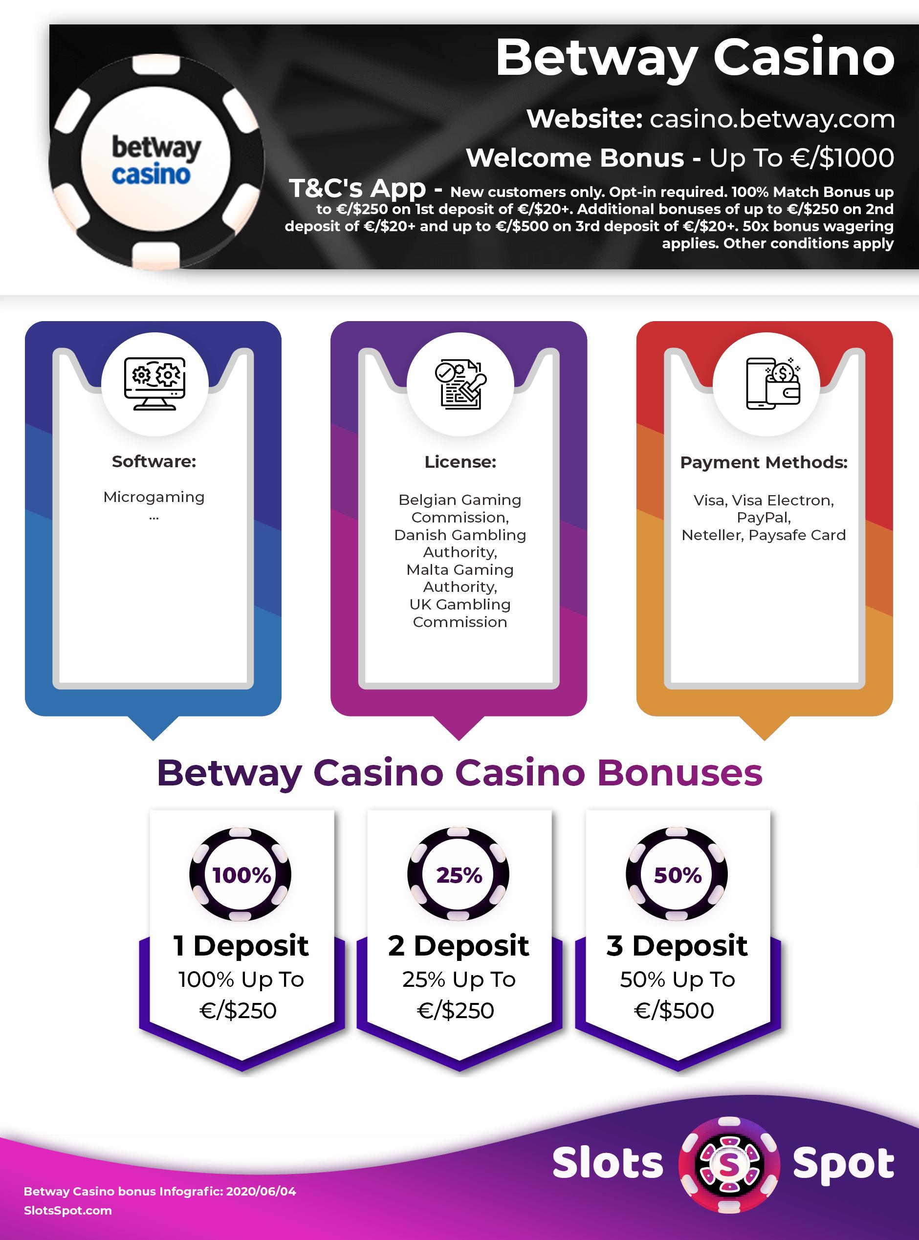 Betway Casino Bonus Codes 2021