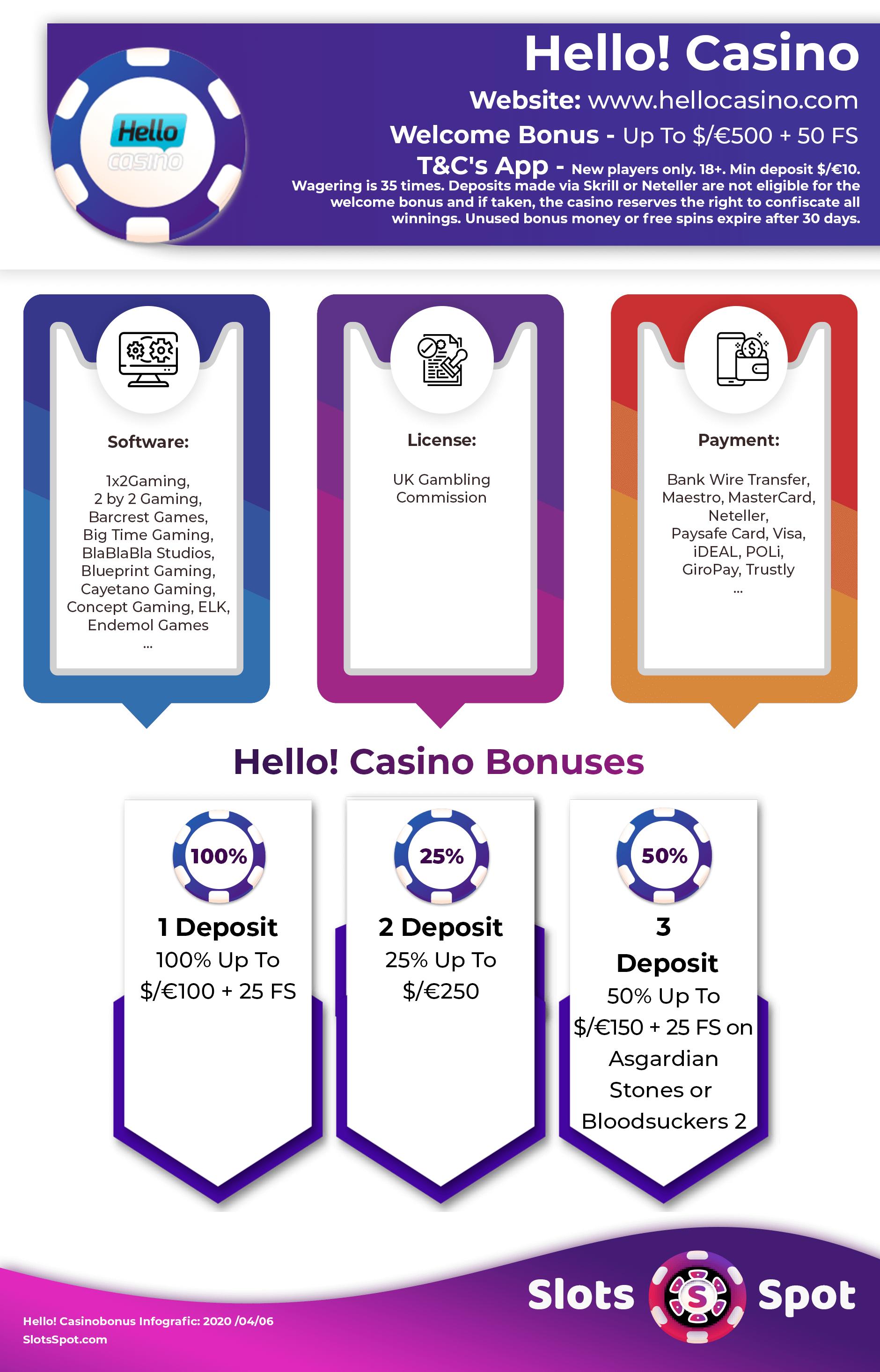 Hello Casino No Deposit Coupons 2020