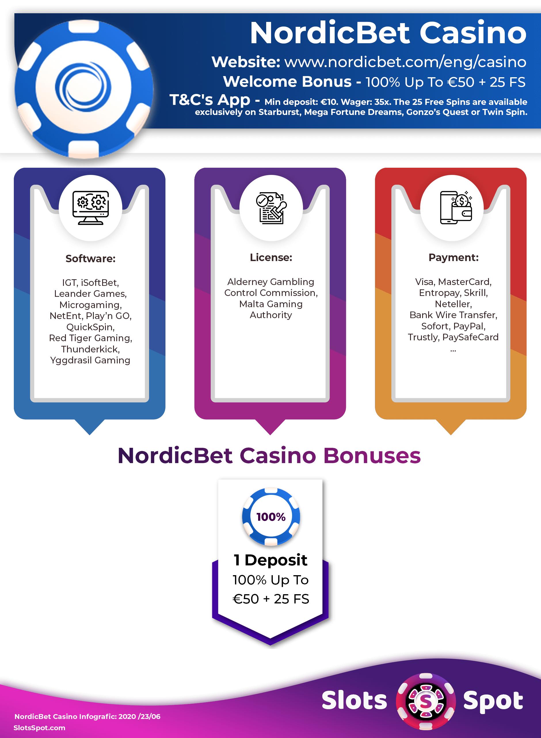 NordicBet Casino Bonus Codes 2021