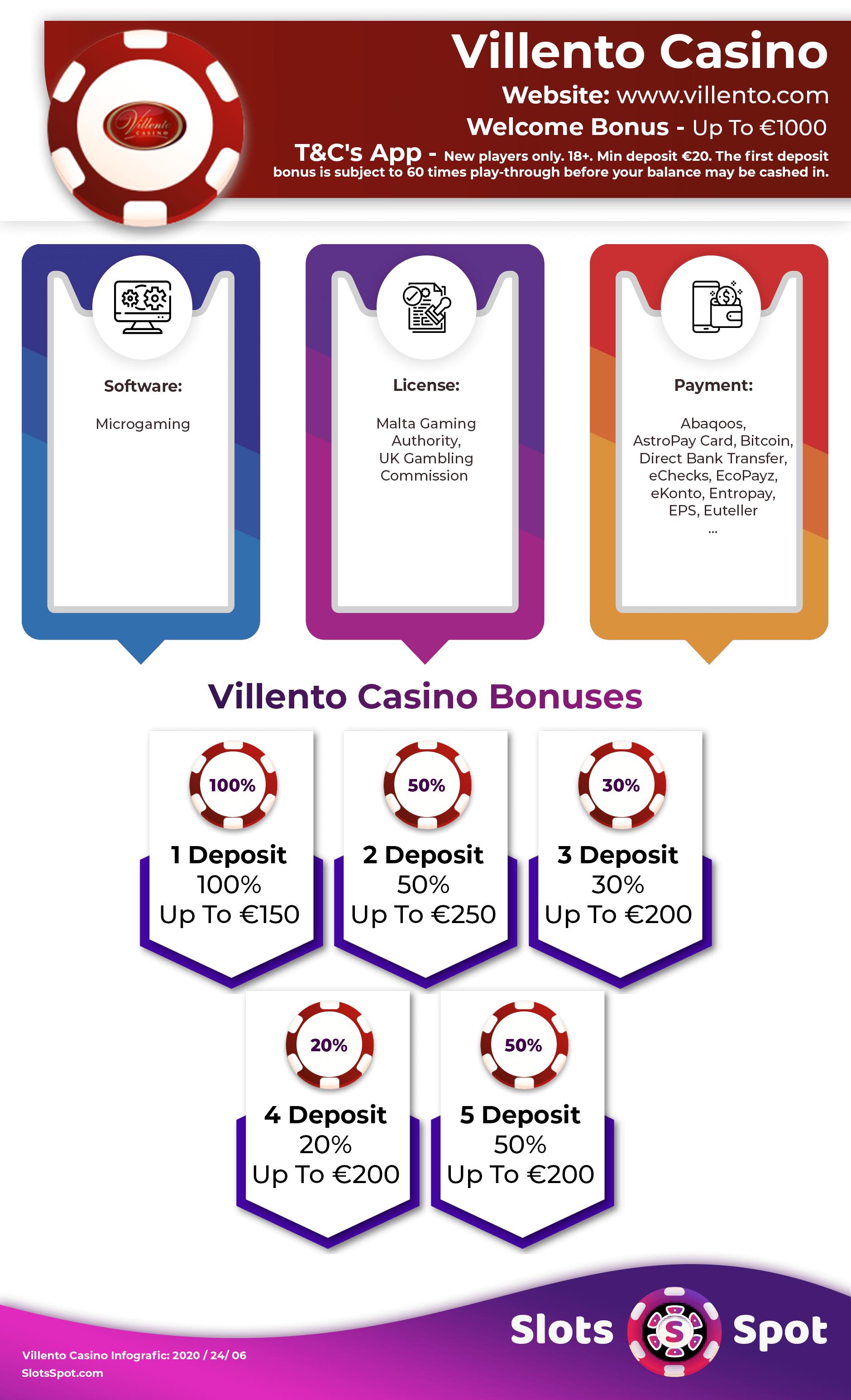 Villento Casino Bonus Codes 2021