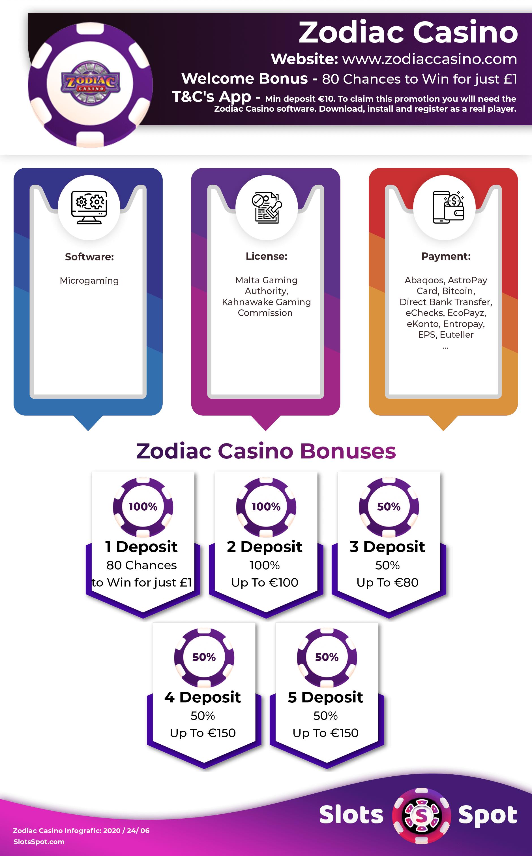Zodiac Casino No Deposit Bonus Code