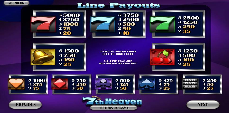 7th heaven slot machine detail image 3