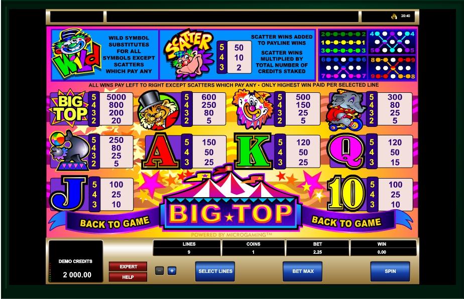 big top slot machine detail image 0
