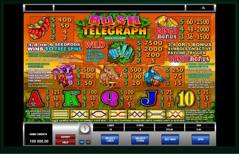 bush telegraph slot machine detail image 0