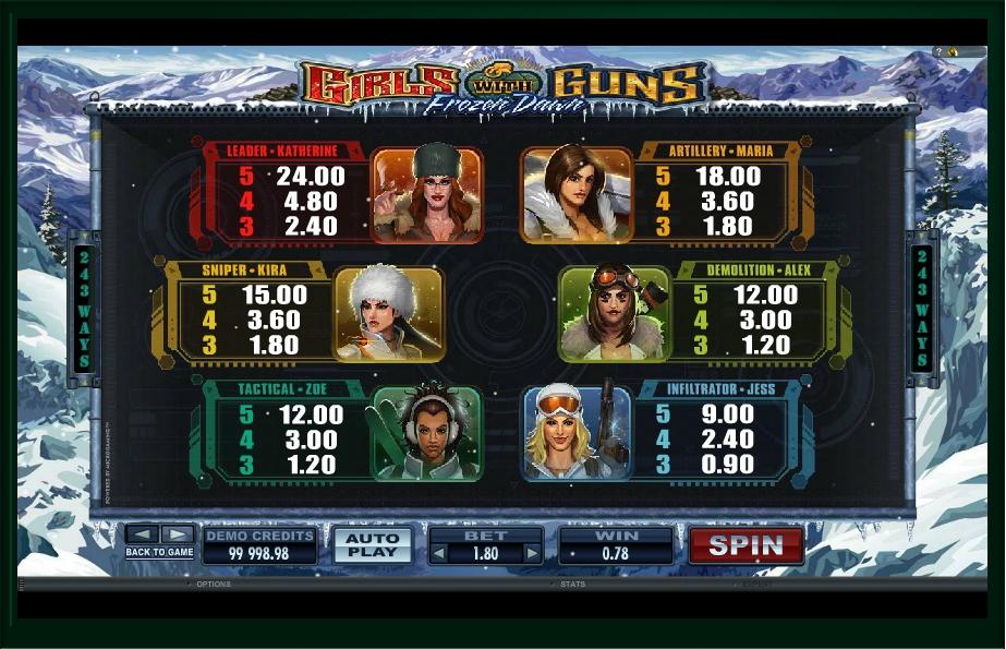 girls with guns frozen dawn slot machine detail image 2
