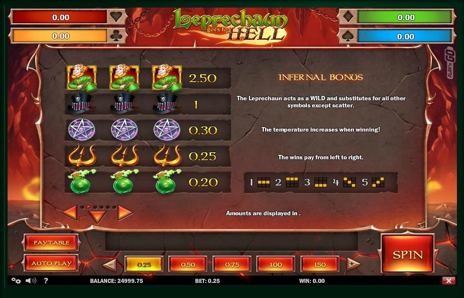 leprechaun goes to hell slot machine detail image 4