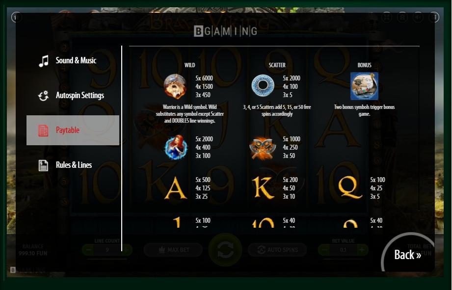 Play brave viking softswiss casino slots results ucretsiz lar?