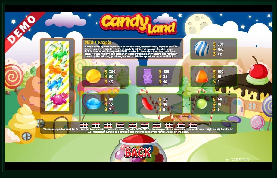 Sweetie Land Slot Machine
